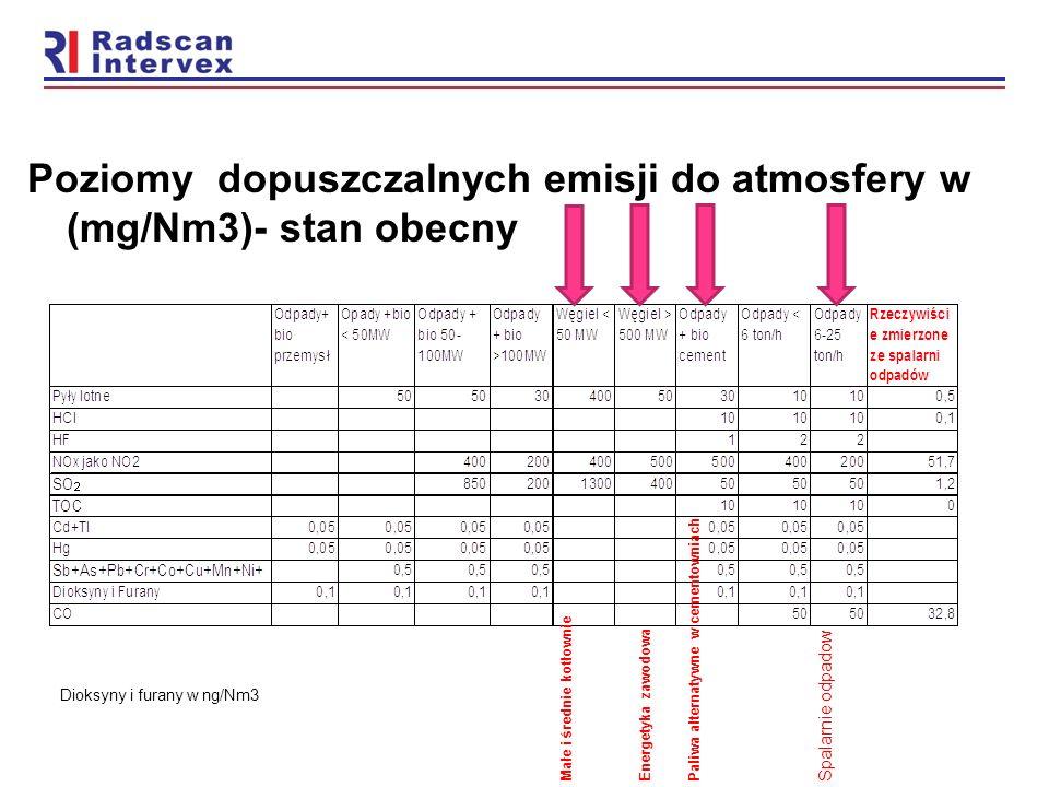 Poziomy dopuszczalnych emisji do atmosfery w (mg/Nm3)- stan obecny Dioksyny i furany w ng/Nm3 Małe i średnie kotłownie Energetyka zawodowa Paliwa alte