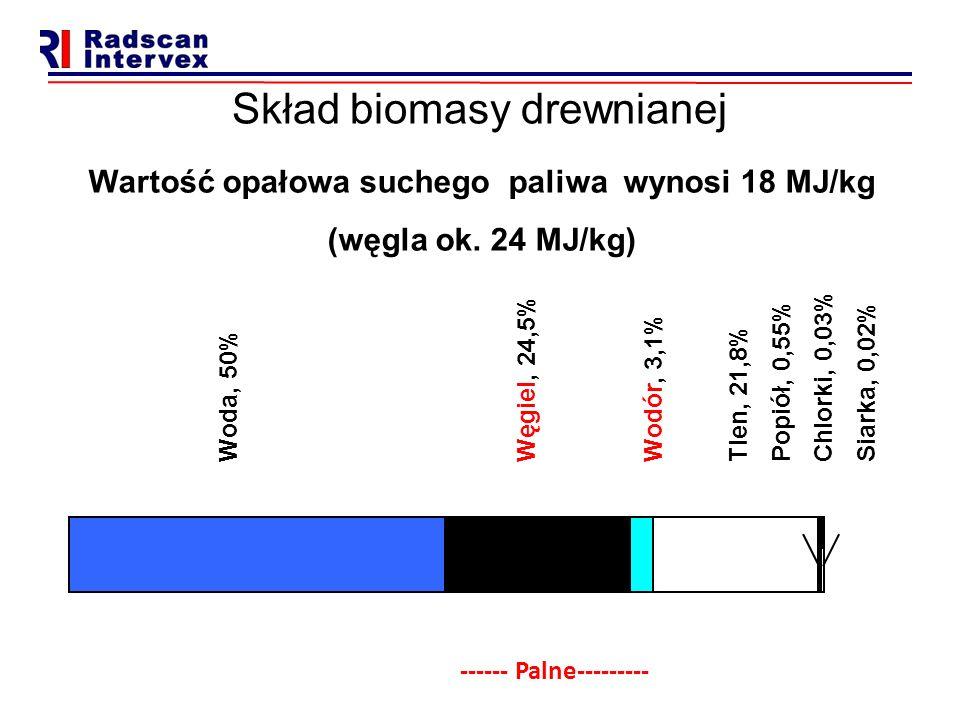 Skład biomasy drewnianej Woda, 50% Węgiel, 24,5% Wodór, 3,1% Tlen, 21,8% Popiół, 0,55% Chlorki, 0,03% Siarka, 0,02% Wartość opałowa suchego paliwa wyn