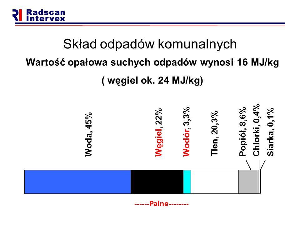 Skład odpadów komunalnych Woda, 45% Węgiel, 22% Wodór, 3,3% Tlen, 20,3% Popiół, 8,6% Chlorki, 0,4% Siarka, 0,1% Wartość opałowa suchych odpadów wynosi