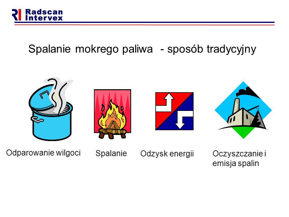 Spalanie mokrego paliwa - sposób tradycyjny Odparowanie wilgoci Oczyszczanie i emisja spalin Odzysk energii Spalanie