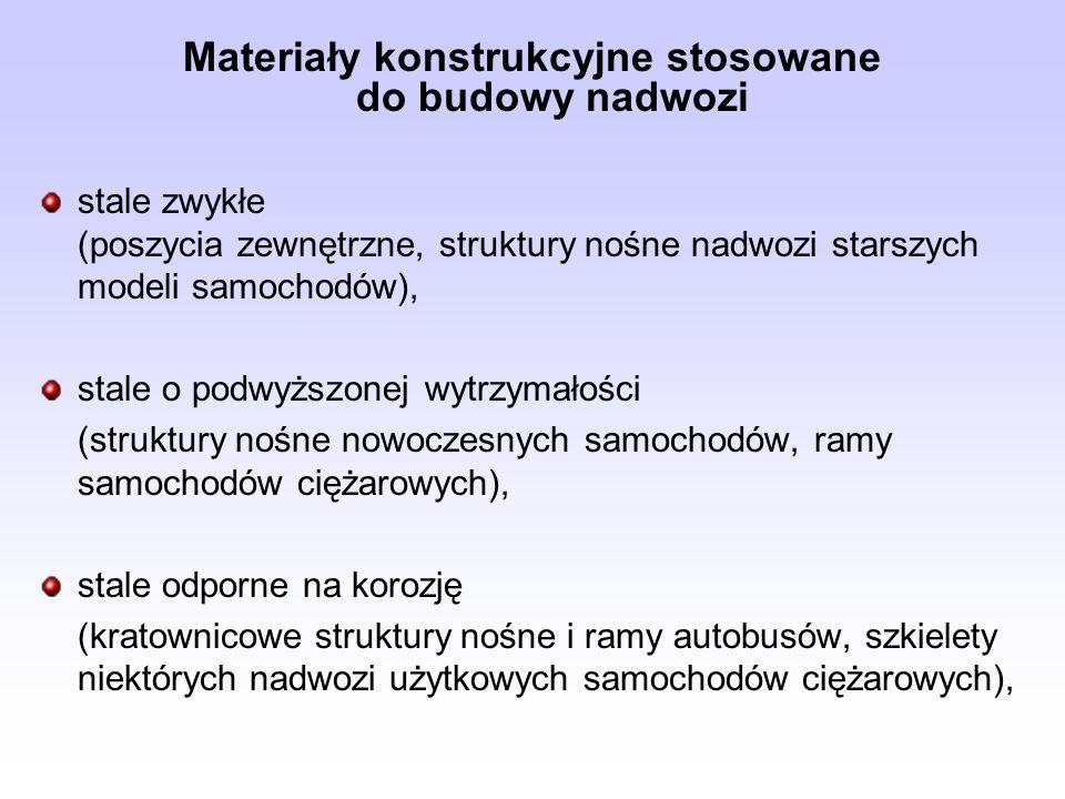 Materiały konstrukcyjne stosowane do budowy nadwozi - c.d.