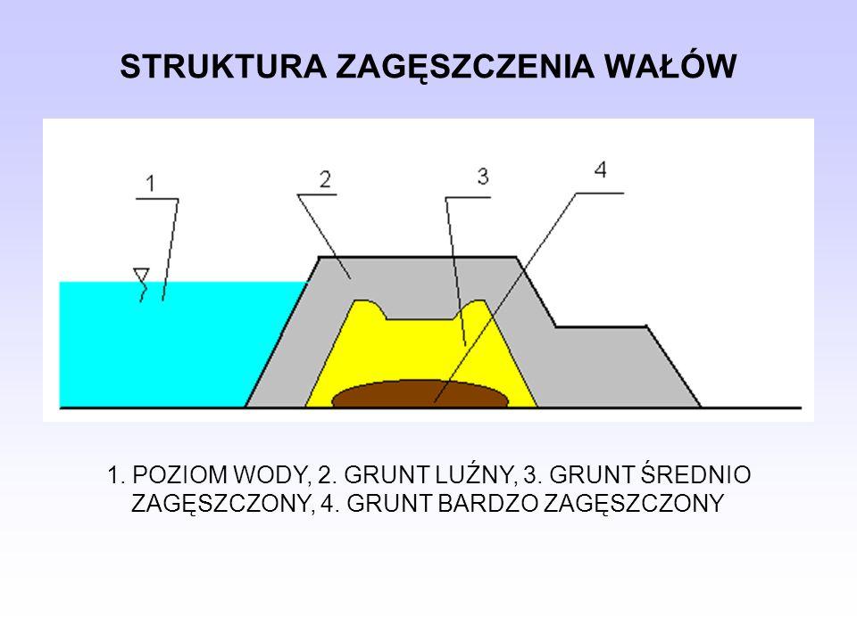 STRUKTURA ZAGĘSZCZENIA WAŁÓW 1. POZIOM WODY, 2. GRUNT LUŹNY, 3. GRUNT ŚREDNIO ZAGĘSZCZONY, 4. GRUNT BARDZO ZAGĘSZCZONY