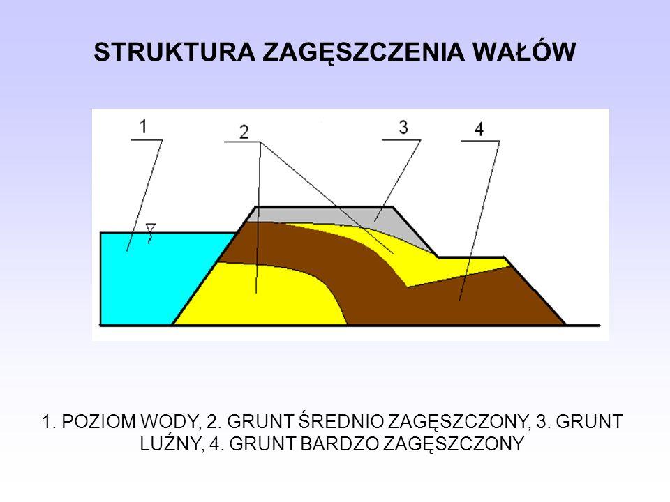 STRUKTURA ZAGĘSZCZENIA WAŁÓW 1. POZIOM WODY, 2. GRUNT ŚREDNIO ZAGĘSZCZONY, 3. GRUNT LUŹNY, 4. GRUNT BARDZO ZAGĘSZCZONY