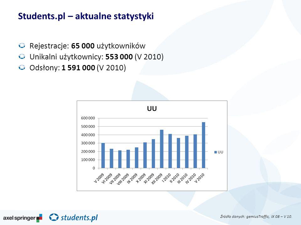 Students.pl – aktualne statystyki Rejestracje: 65 000 użytkowników Unikalni użytkownicy: 553 000 (V 2010) Odsłony: 1 591 000 (V 2010) Źródło danych: g