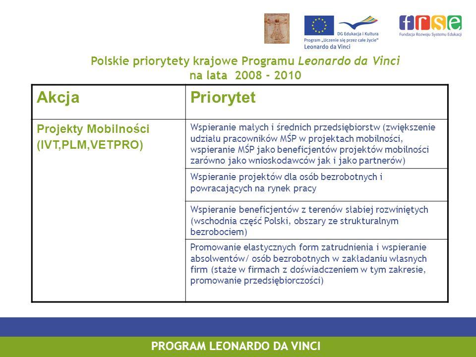 Polskie priorytety krajowe Programu Leonardo da Vinci na lata 2008 - 2010 AkcjaPriorytet Projekty Mobilności (IVT,PLM,VETPRO) Wspieranie małych i średnich przedsiębiorstw (zwiększenie udziału pracowników MŚP w projektach mobilności, wspieranie MŚP jako beneficjentów projektów mobilności zarówno jako wnioskodawców jak i jako partnerów) Wspieranie projektów dla osób bezrobotnych i powracających na rynek pracy Wspieranie beneficjentów z terenów słabiej rozwiniętych (wschodnia część Polski, obszary ze strukturalnym bezrobociem) Promowanie elastycznych form zatrudnienia i wspieranie absolwentów/ osób bezrobotnych w zakładaniu własnych firm (staże w firmach z doświadczeniem w tym zakresie, promowanie przedsiębiorczości)