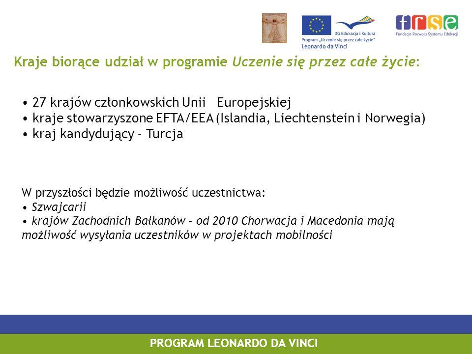 PROGRAM LEONARDO DA VINCI Kraje biorące udział w programie Uczenie się przez całe życie: 27 krajów członkowskich Unii Europejskiej kraje stowarzyszone EFTA/EEA (Islandia, Liechtenstein i Norwegia) kraj kandydujący - Turcja W przyszłości będzie możliwość uczestnictwa: Szwajcarii krajów Zachodnich Bałkanów – od 2010 Chorwacja i Macedonia mają możliwość wysyłania uczestników w projektach mobilności