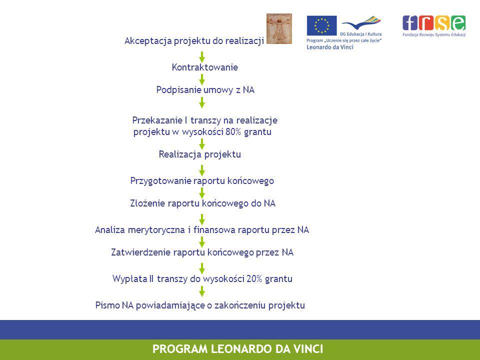 PROGRAM LEONARDO DA VINCI Akceptacja projektu do realizacji Kontraktowanie Realizacja projektu Przygotowanie raportu końcowego Przekazanie I transzy na realizacje projektu w wysokości 80% grantu Zatwierdzenie raportu końcowego przez NA Wypłata II transzy do wysokości 20% grantu Podpisanie umowy z NA Złożenie raportu końcowego do NA Analiza merytoryczna i finansowa raportu przez NA Pismo NA powiadamiające o zakończeniu projektu