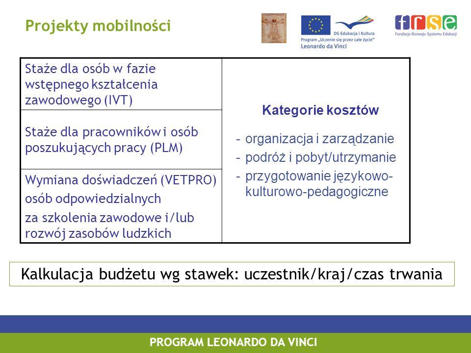 PROGRAM LEONARDO DA VINCI Projekty Partnerskie – dofinansowanie Wysokość dofinansowania: ryczałt w zależności od zaplanowanej liczby wyjazdów zagranicznych w każdej instytucji uczestniczącej w projekcie: Minimum 4 wyjazdy 6.000 EUR Minimum 8 wyjazdów12.000 EUR Minimum 12 wyjazdów18.000 EUR Minimum 24 wyjazdy25.000 EUR