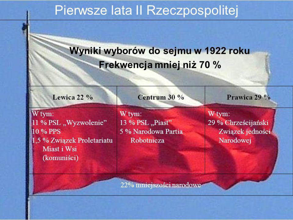 Wyniki wyborów do sejmu w 1922 roku Frekwencja mniej niż 70 % Lewica 22 %Centrum 30 %Prawica 29 % W tym: 11 % PSL Wyzwolenie 10 % PPS 1,5 % Związek Pr