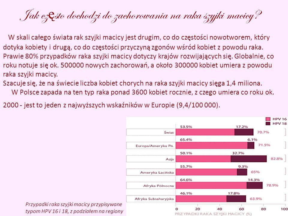 Jak cz ę sto dochodzi do zachorowania na raka szyjki macicy.