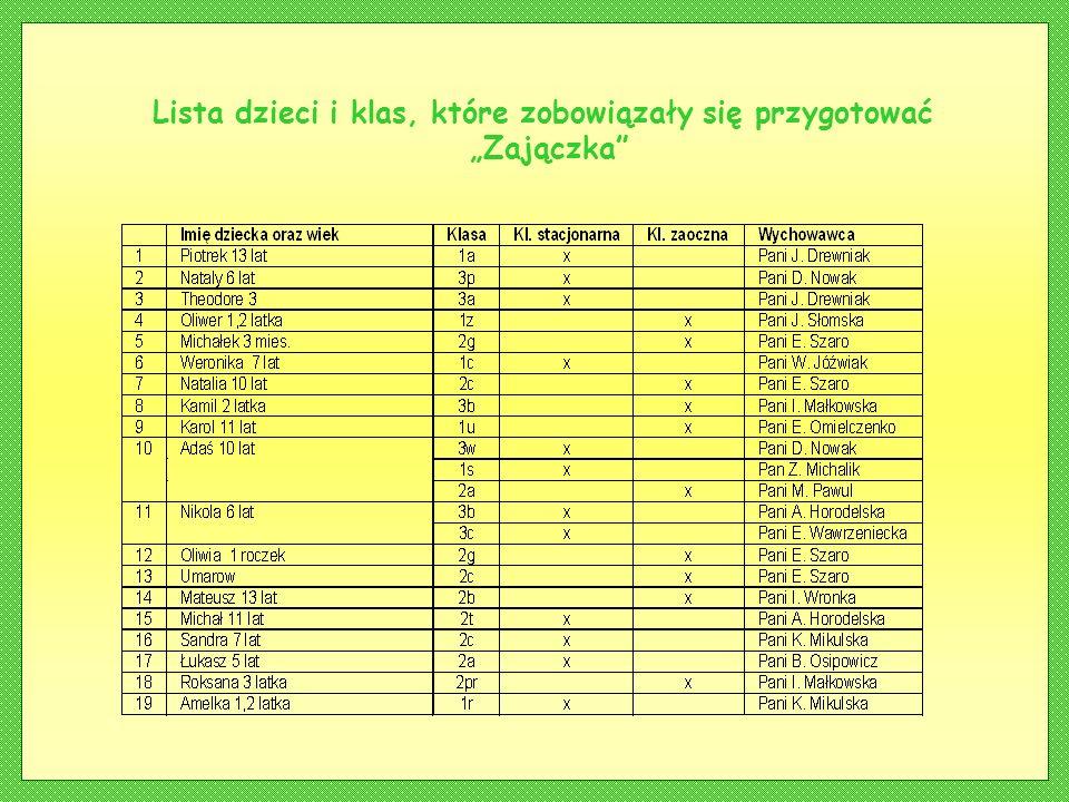 Lista dzieci i klas, które zobowiązały się przygotować Zajączka