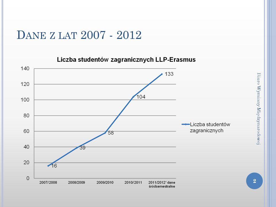 D ANE Z LAT 2007 - 2012 2 Biuro Wymiany Międzynarodowej