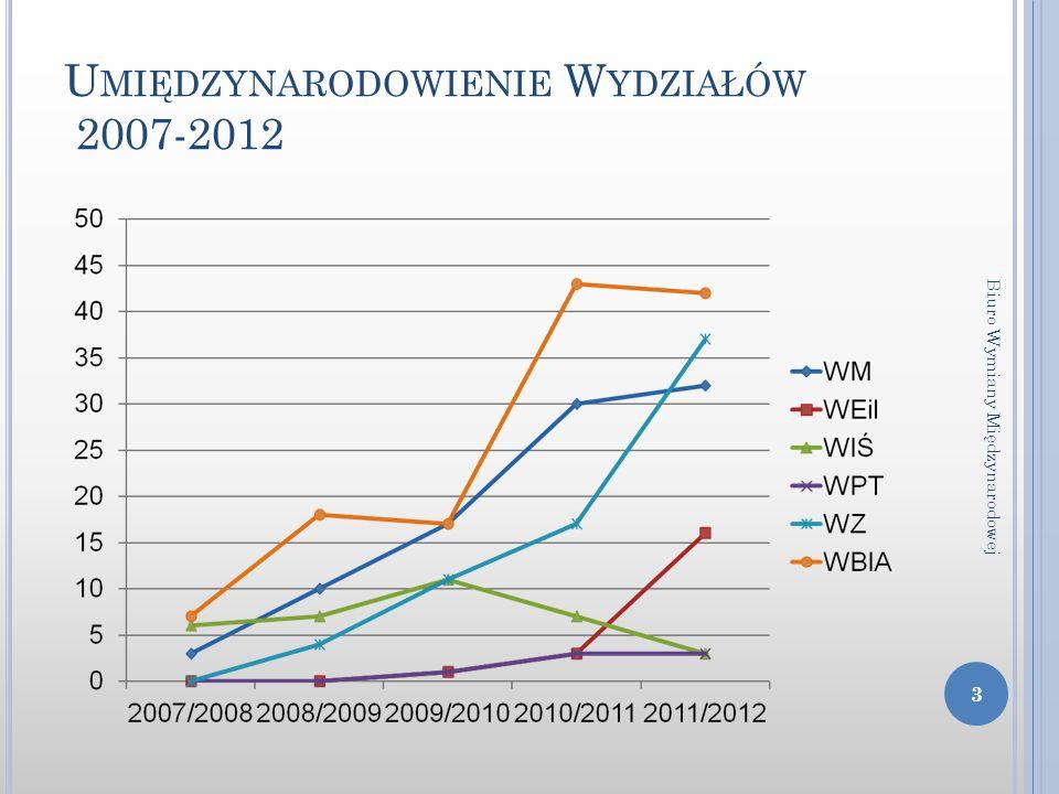 U MIĘDZYNARODOWIENIE W YDZIAŁÓW 2007-2012 3 Biuro Wymiany Międzynarodowej