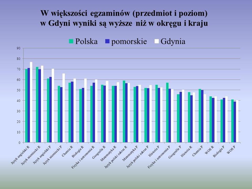 W większości egzaminów (przedmiot i poziom) w Gdyni wyniki są wyższe niż w okręgu i kraju