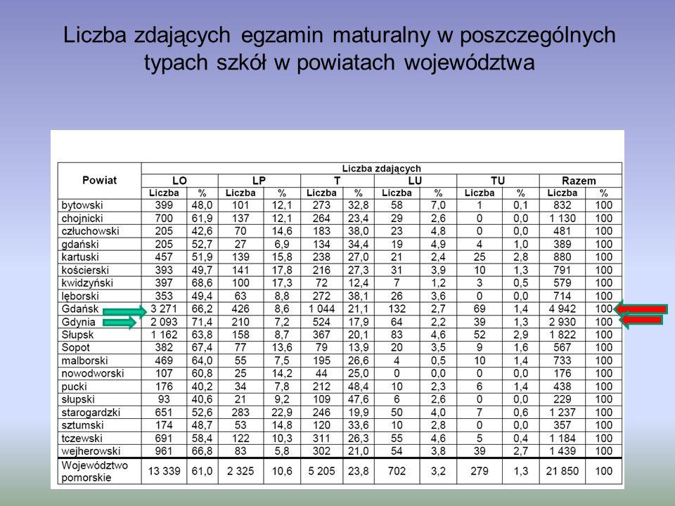 Liczba zdających egzamin maturalny w poszczególnych typach szkół w powiatach województwa