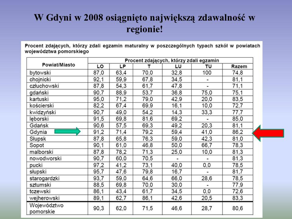 W Gdyni w 2008 osiągnięto największą zdawalność w regionie!