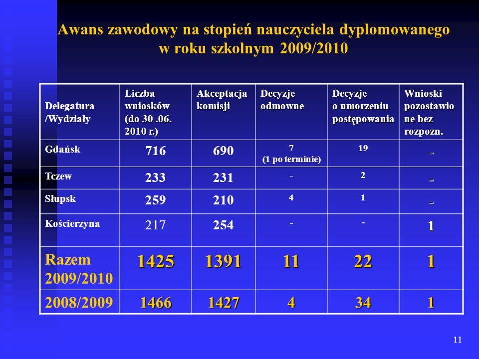 11 Delegatura /Wydziały Liczba wniosków (do 30.06. 2010 r.) Akceptacjakomisji Decyzje odmowne Decyzje o umorzeniu postępowania Wnioski pozostawio ne b