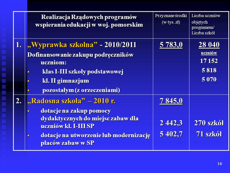 16 Realizacja Rządowych programów wspierania edukacji w woj. pomorskim Przyznane środki (w tys. zł) Liczba uczniów objętych programem/ Liczba szkół 1.