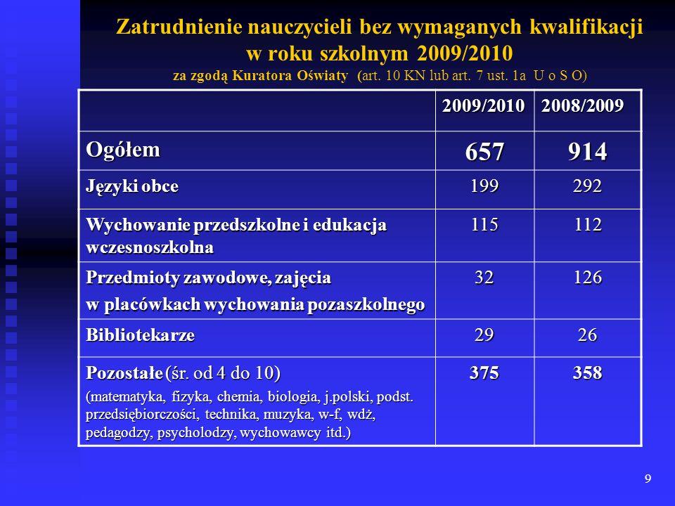9 Zatrudnienie nauczycieli bez wymaganych kwalifikacji w roku szkolnym 2009/2010 za zgodą Kuratora Oświaty (art. 10 KN lub art. 7 ust. 1a U o S O) 200