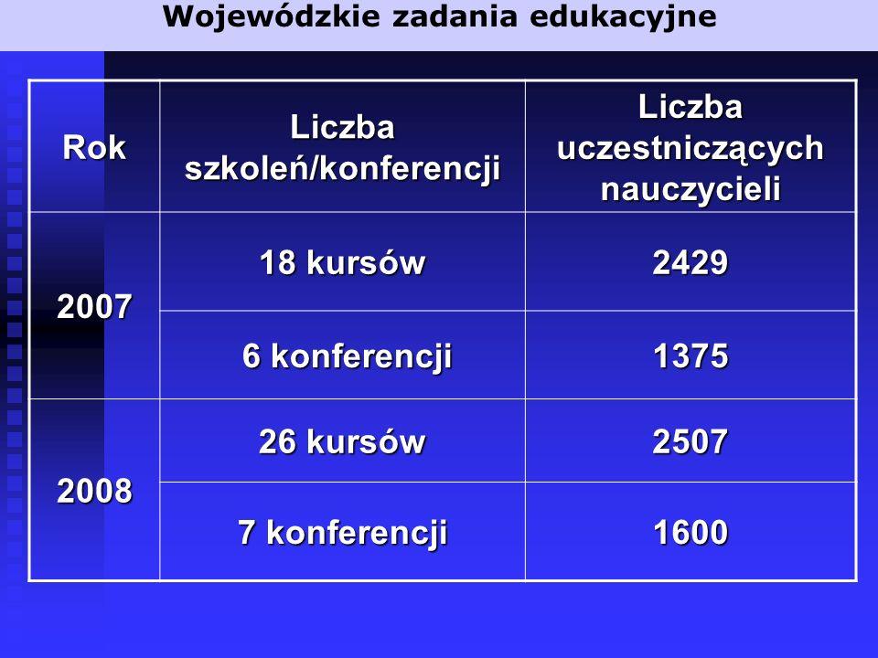 Wojewódzkie zadania edukacyjne Rok Liczba szkoleń/konferencji Liczba uczestniczących nauczycieli 2007 18 kursów 2429 6 konferencji 6 konferencji1375 2008 26 kursów 2507 7 konferencji 1600
