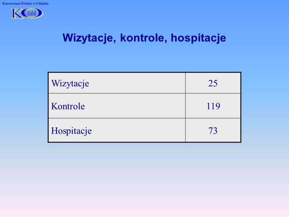 Wizytacje, kontrole, hospitacje Wizytacje25 Kontrole119 Hospitacje73 Kuratorium Oświaty w Gdańsku