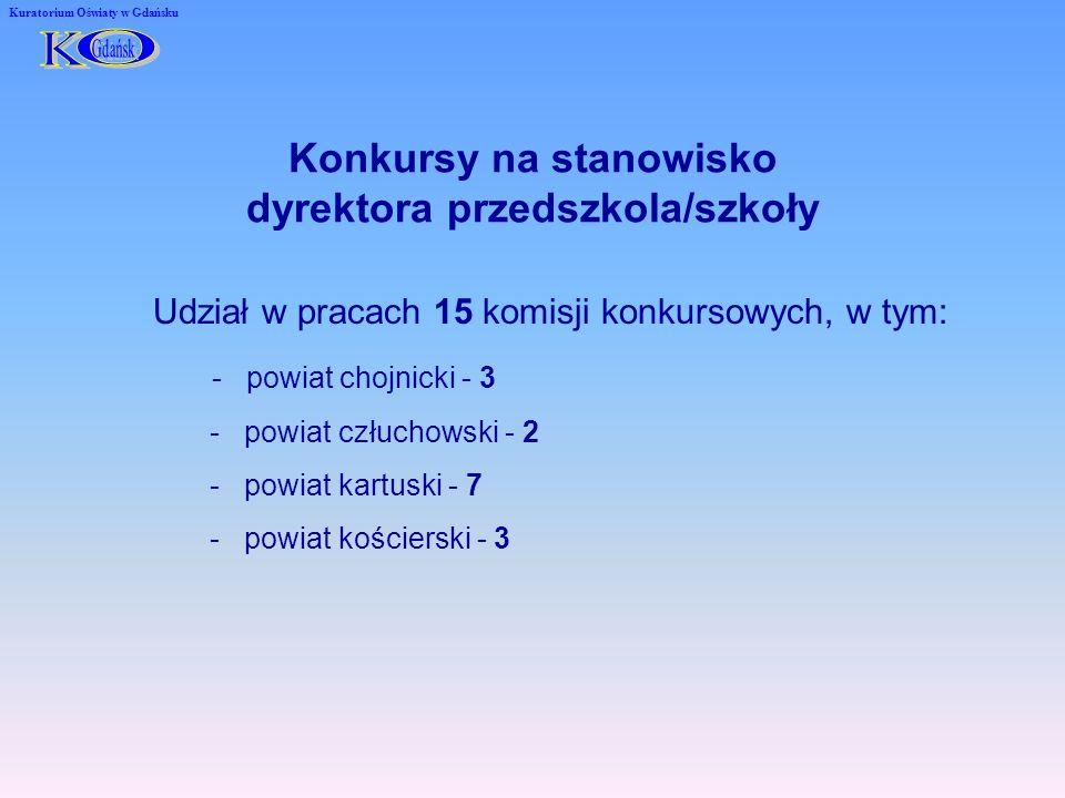 Konkursy na stanowisko dyrektora przedszkola/szkoły Kuratorium Oświaty w Gdańsku Udział w pracach 15 komisji konkursowych, w tym: - powiat chojnicki - 3 - powiat człuchowski - 2 - powiat kartuski - 7 - powiat kościerski - 3