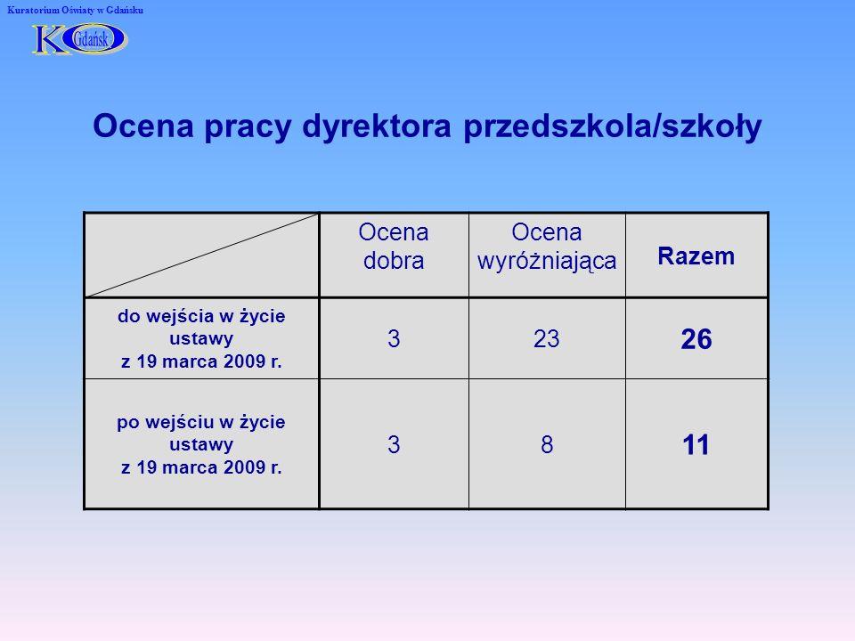 Ocena pracy dyrektora przedszkola/szkoły Kuratorium Oświaty w Gdańsku Ocena dobra Ocena wyróżniająca Razem do wejścia w życie ustawy z 19 marca 2009 r.