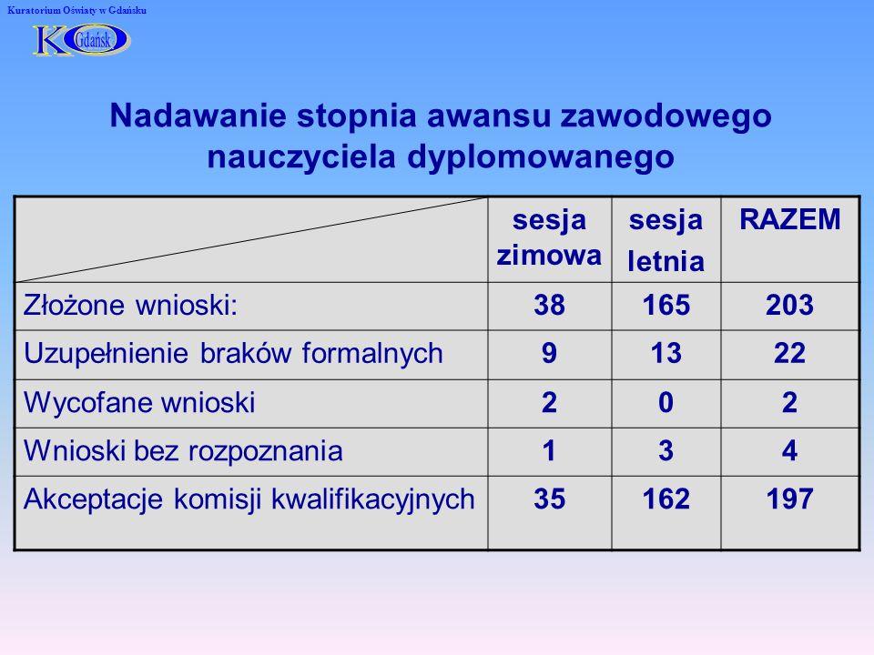 Nadzór nad awansem zawodowym nauczycieli Kuratorium Oświaty w Gdańsku Udział w charakterze obserwatora w 80 komisjach przeprowadzających rozmowę kwalifikacyjną na stopień nauczyciela kontraktowego.