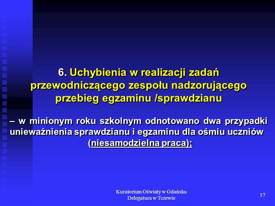 Kuratorium Oświaty w Gdańsku Delegatura w Tczewie 17 6. Uchybienia w realizacji zadań przewodniczącego zespołu nadzorującego przebieg egzaminu /sprawd