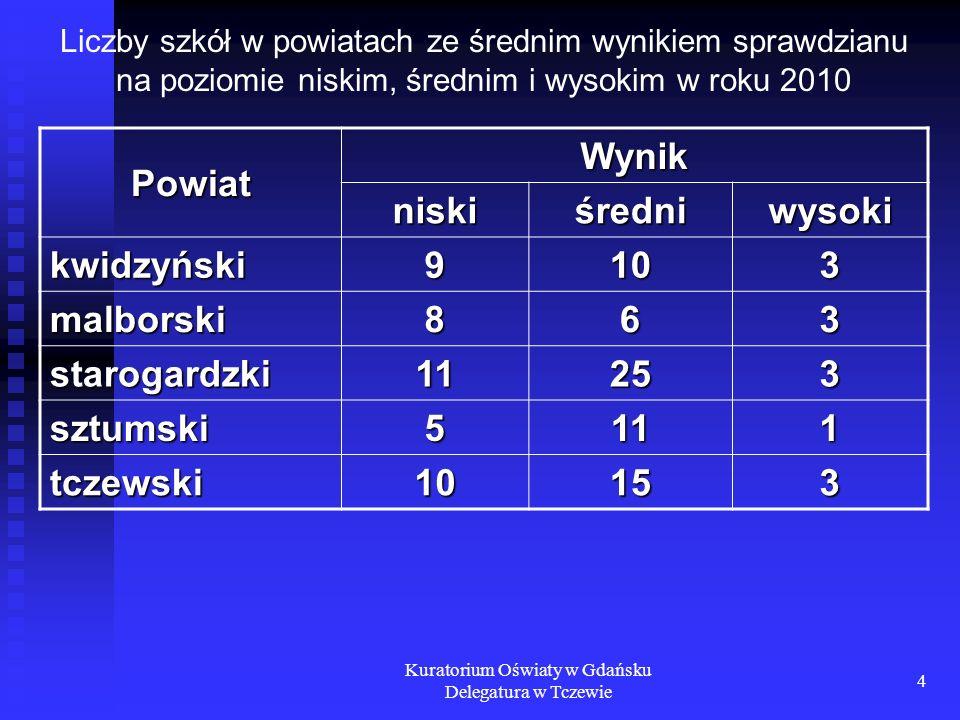 Kuratorium Oświaty w Gdańsku Delegatura w Tczewie 4 Liczby szkół w powiatach ze średnim wynikiem sprawdzianu na poziomie niskim, średnim i wysokim w r