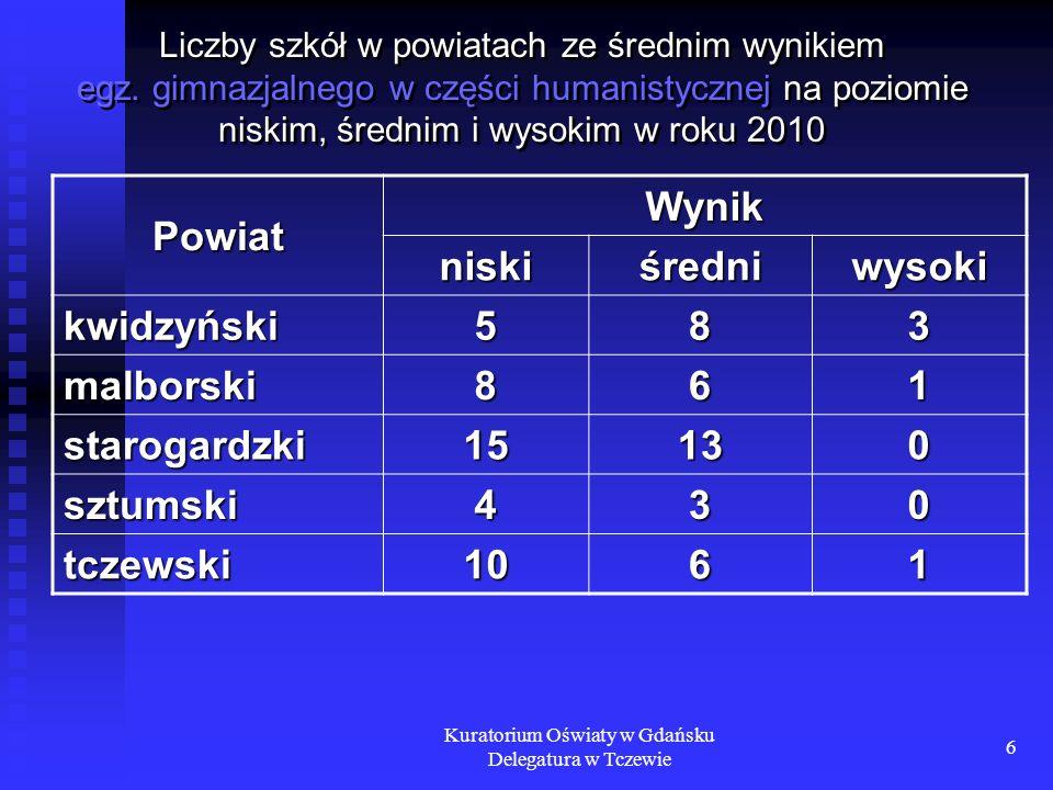 Kuratorium Oświaty w Gdańsku Delegatura w Tczewie 6 Liczby szkół w powiatach ze średnim wynikiem egz. gimnazjalnego w części humanistycznej na poziomi