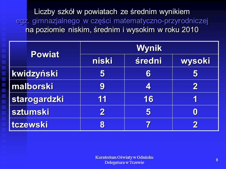 Kuratorium Oświaty w Gdańsku Delegatura w Tczewie 8 Liczby szkół w powiatach ze średnim wynikiem egz. gimnazjalnego w części matematyczno-przyrodnicze