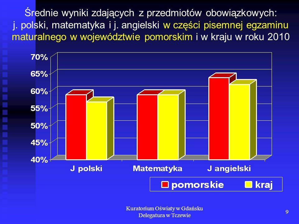 Kuratorium Oświaty w Gdańsku Delegatura w Tczewie 9 Średnie wyniki zdających z przedmiotów obowiązkowych: j. polski, matematyka i j. angielski w częśc