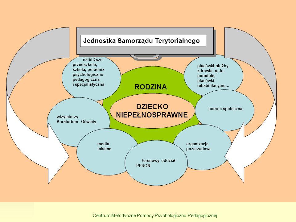 Centrum Metodyczne Pomocy Psychologiczno-Pedagogicznej RODZINA najbliższe: przedszkole, szkoła, poradnia psychologiczno- pedagogiczna i specjalistyczn
