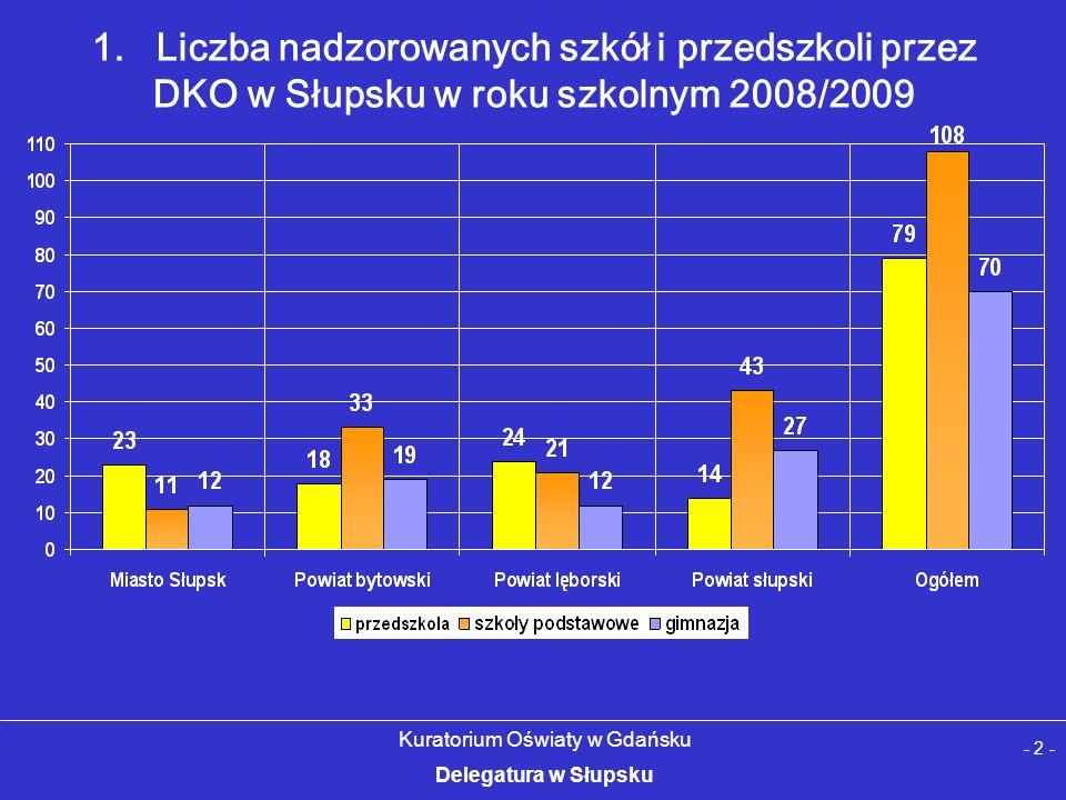 1. Liczba nadzorowanych szkół i przedszkoli przez DKO w Słupsku w roku szkolnym 2008/2009 - 2 - Kuratorium Oświaty w Gdańsku Delegatura w Słupsku