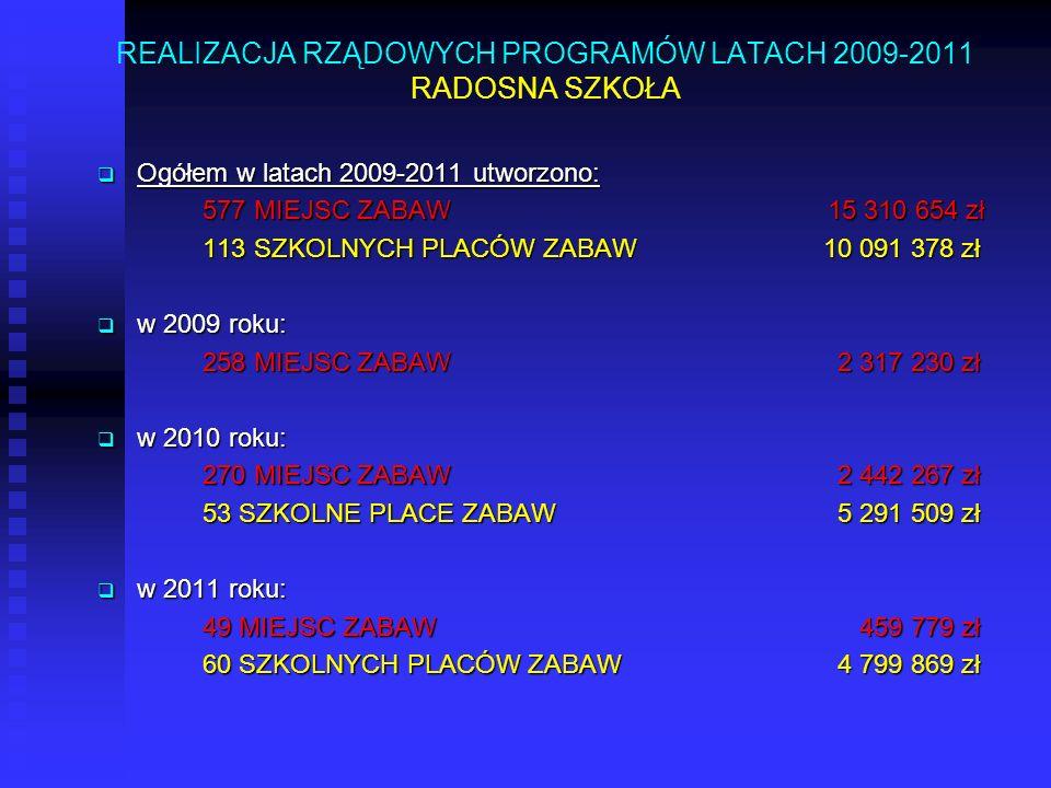 REALIZACJA RZĄDOWYCH PROGRAMÓW LATACH 2009-2011 RADOSNA SZKOŁA Ogółem w latach 2009-2011 utworzono: Ogółem w latach 2009-2011 utworzono: 577 MIEJSC ZA