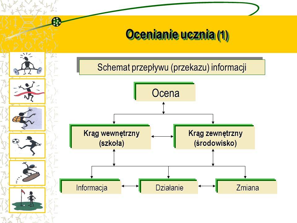 Ocenianie ucznia (1) Ocena Krąg wewnętrzny (szkoła) Krąg zewnętrzny (środowisko) InformacjaDziałanieZmiana Schemat przepływu (przekazu) informacji