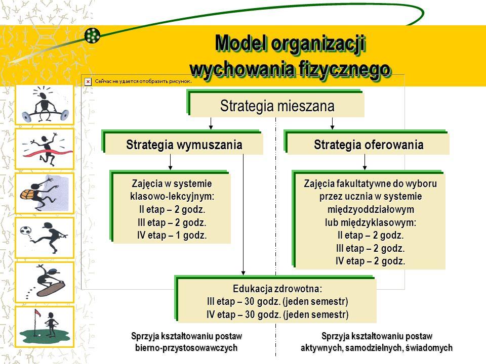 Model organizacji wychowania fizycznego Strategia mieszana Strategia wymuszania Strategia oferowania Zajęcia w systemie klasowo-lekcyjnym: II etap – 2