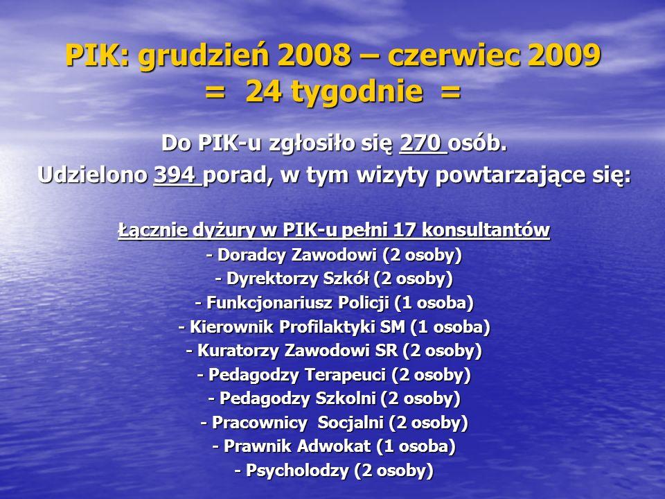 PIK: grudzień 2008 – czerwiec 2009 = 24 tygodnie = Do PIK-u zgłosiło się 270 osób.