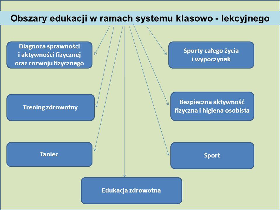 Obszary edukacji w ramach systemu klasowo - lekcyjnego Diagnoza sprawności i aktywności fizycznej oraz rozwoju fizycznego Trening zdrowotny Sporty cał