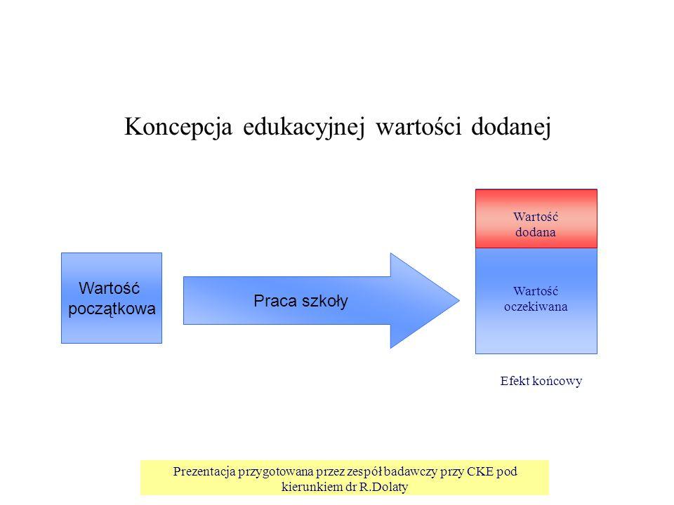 Prezentacja przygotowana przez zespół badawczy przy CKE pod kierunkiem dr R.Dolaty Koncepcja edukacyjnej wartości dodanej Praca szkoły Wartość początkowa Wartość dodana Wartość oczekiwana Efekt końcowy