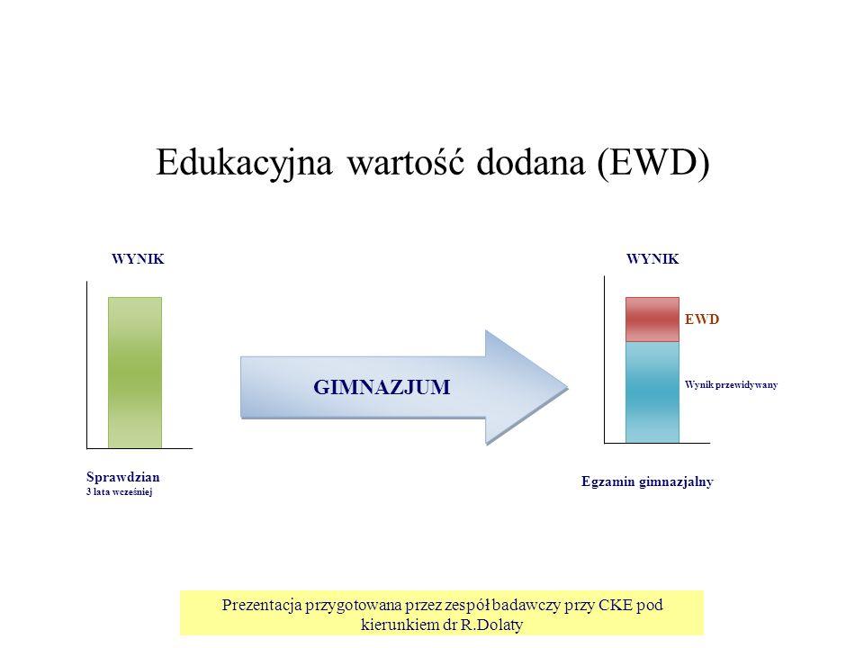 Prezentacja przygotowana przez zespół badawczy przy CKE pod kierunkiem dr R.Dolaty GIMNAZJUM WYNIK Sprawdzian 3 lata wcześniej Egzamin gimnazjalny EWD Wynik przewidywany Edukacyjna wartość dodana (EWD)