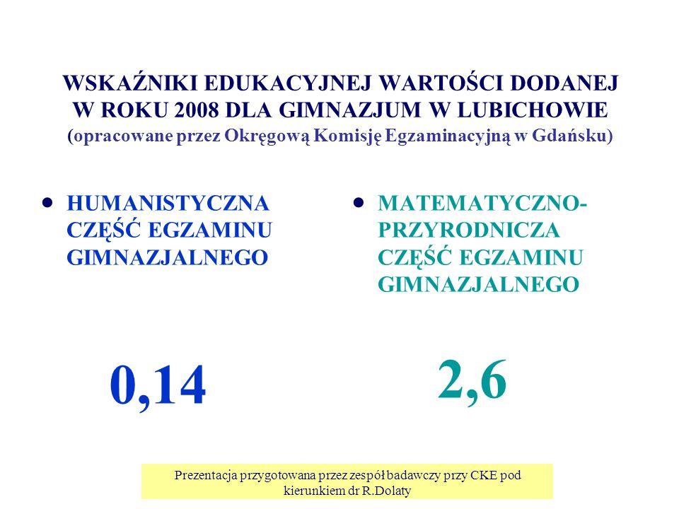 WSKAŹNIKI EDUKACYJNEJ WARTOŚCI DODANEJ W ROKU 2008 DLA GIMNAZJUM W LUBICHOWIE (opracowane przez Okręgową Komisję Egzaminacyjną w Gdańsku) HUMANISTYCZNA CZĘŚĆ EGZAMINU GIMNAZJALNEGO 0,14 MATEMATYCZNO- PRZYRODNICZA CZĘŚĆ EGZAMINU GIMNAZJALNEGO 2,6