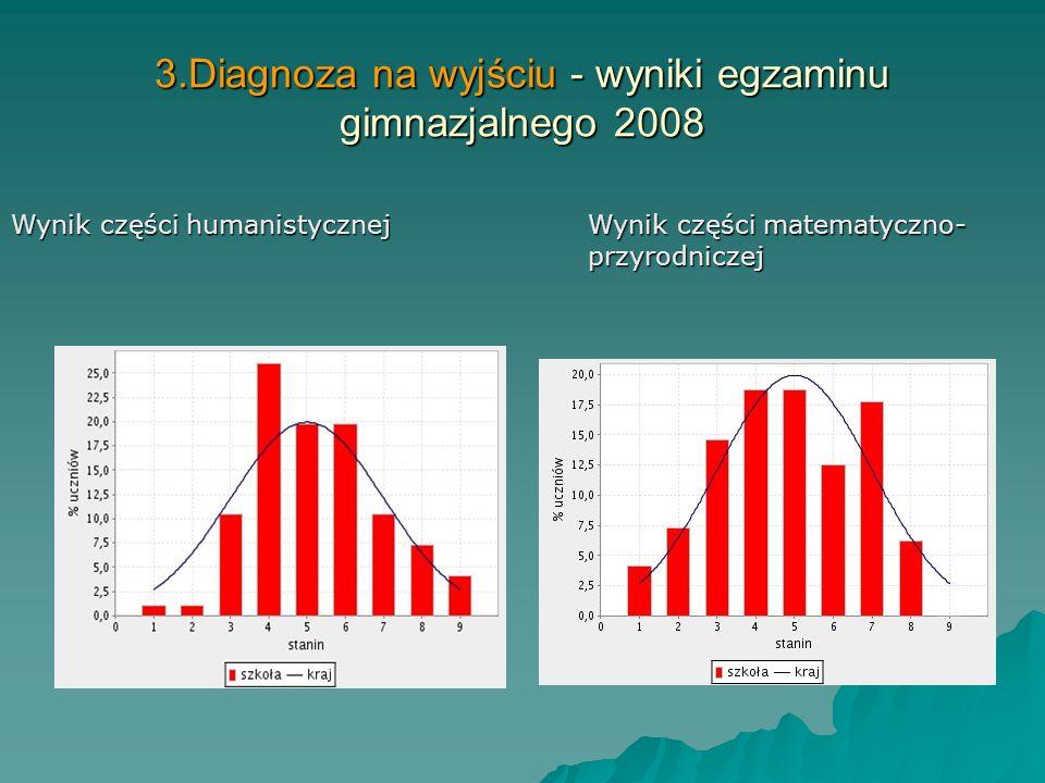 3.Diagnoza na wyjściu 1.Analiza wyników testów próbnych na klas trzecich. 2.Badania orientacji zawodowej uczniów klas III. 3.Analiza wyników klasyfika