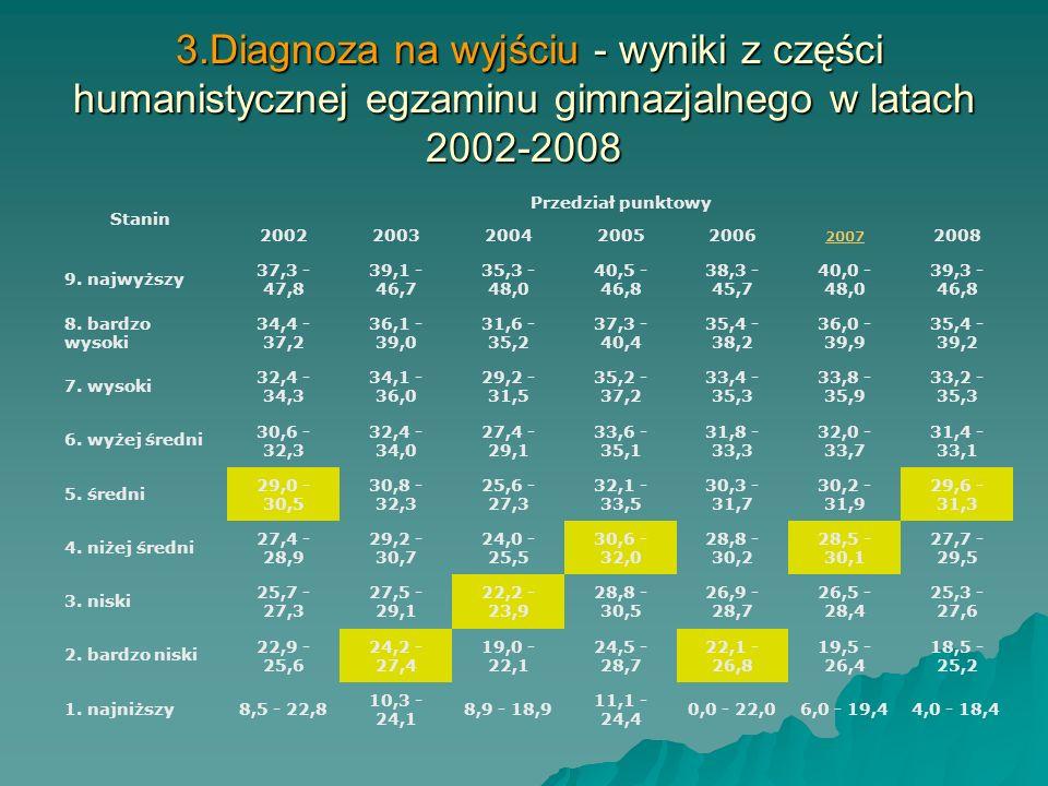 3.Diagnoza na wyjściu - wyniki egzaminu gimnazjalnego 2008 Wynik części humanistycznej Wynik części matematyczno- przyrodniczej