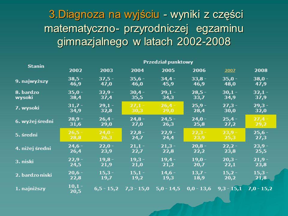 3.Diagnoza na wyjściu - wyniki z części humanistycznej egzaminu gimnazjalnego w latach 2002-2008 3.Diagnoza na wyjściu - wyniki z części humanistyczne