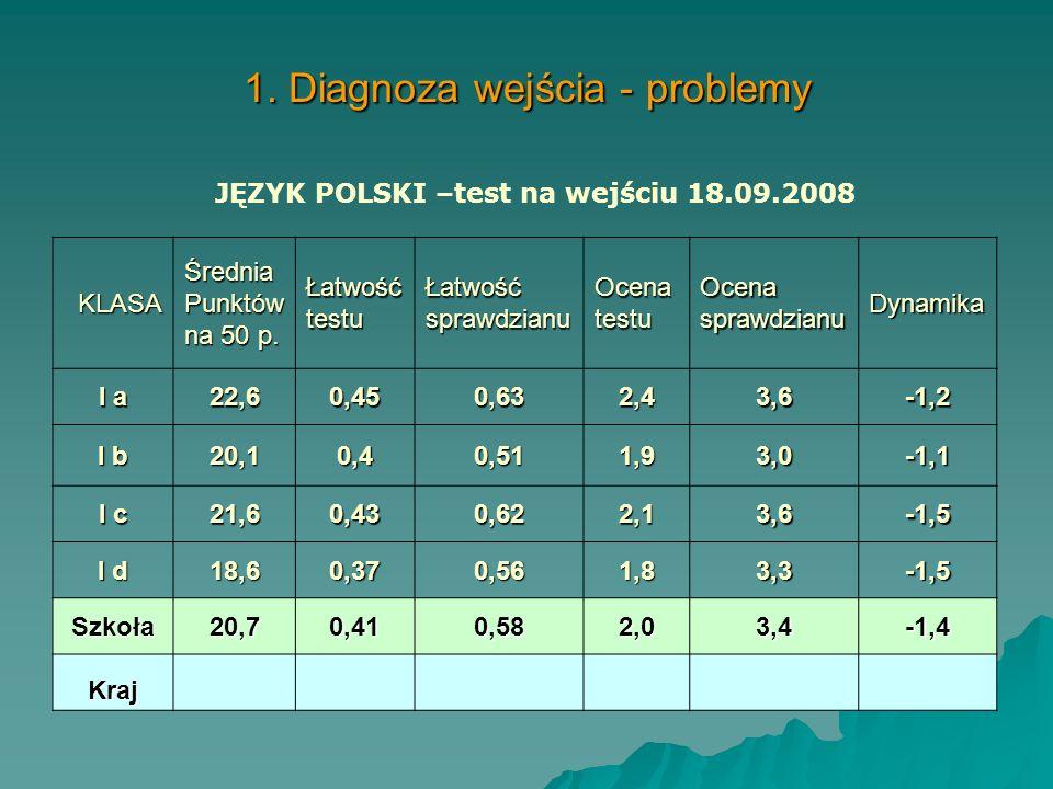 1. Diagnoza na wejściu 1. 1.Pomiar dydaktyczny dla klas pierwszych - testu na wejściu/testy z przedmiotów humanistycznych standaryzowane przez ekspert