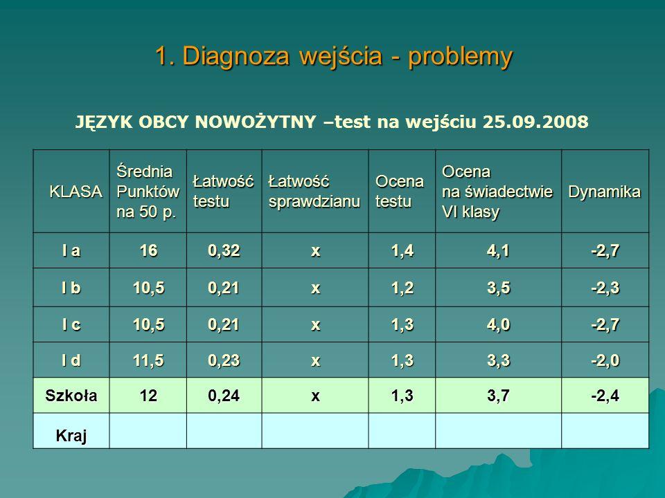 1. Diagnoza wejścia - problemy KLASA KLASAŚredniaPunktów na 21 p. ŁatwośćtestuŁatwośćsprawdzianuOcenatestuOcenasprawdzianuDynamika I a 6,860,330,631,8
