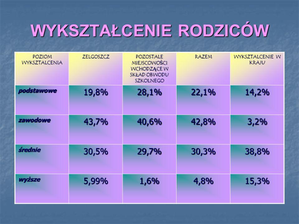 WYKSZTAŁCENIE RODZICÓW POZIOM WYKSZTALCENIA ZELGOSZCZ POZOSTALE MIEJSCOWOŚCI WCHODZĄCE W SKŁAD OBWODU SZKOLNEGO RAZEM WYKSZTALCENIE W KRAJU podstawowe19,8%28,1%22,1%14,2% zawodowe43,7%40,6%42,8%3,2% średnie30,5%29,7%30,3%38,8% wyższe5,99%1,6%4,8%15,3%