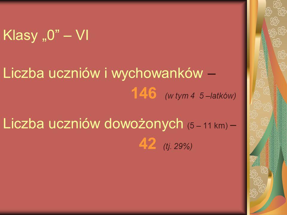 Klasy 0 – VI Liczba uczniów i wychowanków – 146 (w tym 4 5 –latków) Liczba uczniów dowożonych (5 – 11 km) – 42 (tj. 29%)